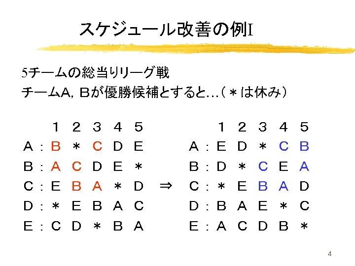 スケジュール改善の例Ⅰ 5チームの総当りリーグ戦 チームA,Bが優勝候補とすると…(*は休み) 1 A:B B:A C:E D:* E:C 2 * C B E