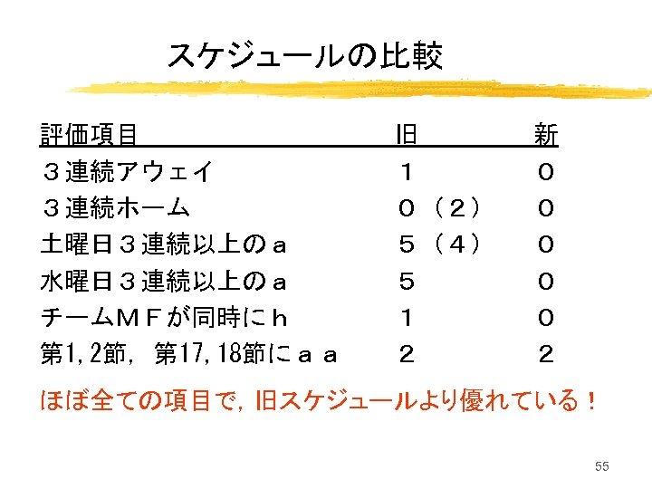 スケジュールの比較 評価項目 3連続アウェイ 3連続ホーム 土曜日3連続以上のa 水曜日3連続以上のa チームMFが同時にh 第 1, 2節,第 17, 18節にaa 旧 1