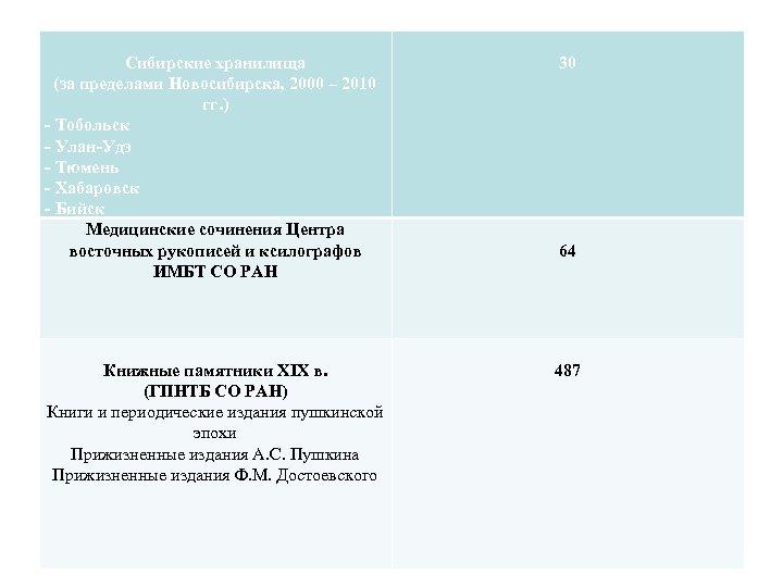 Сибирские хранилища (за пределами Новосибирска, 2000 – 2010 гг. ) - Тобольск - Улан-Удэ