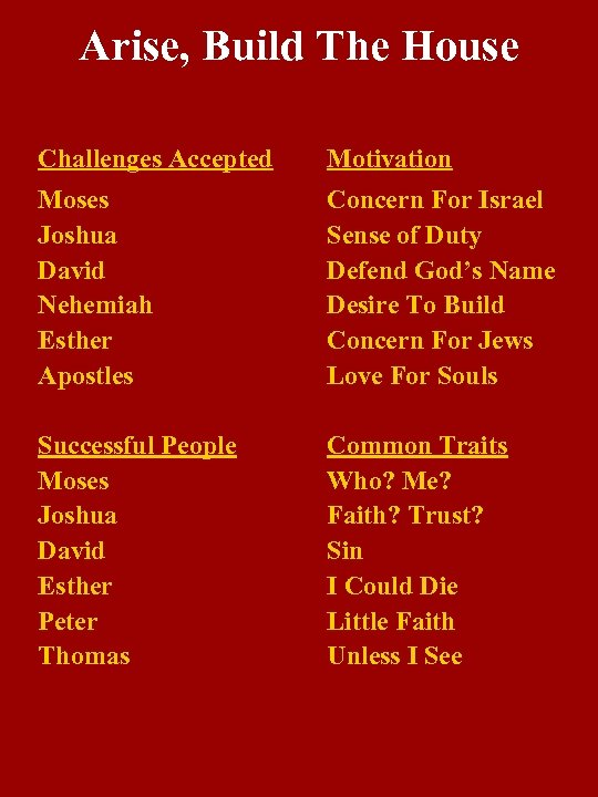 Arise, Build The House Challenges Accepted Motivation Moses Joshua David Nehemiah Esther Apostles Concern