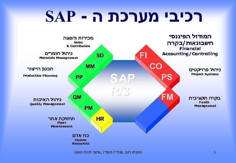 SAP - רכיבי מערכת ה המודול הפיננסי חשבונאות/בקרה מכירות והפצה Sales & Distribution ניהול