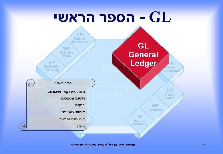 - הספר הראשי GL SD FI Sales & Distribution Financial Accounting MM Materials