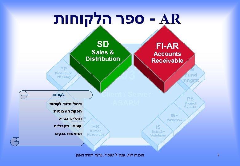 - ספר הלקוחות AR SD FI SD Sales & Distribution Sales & Materials
