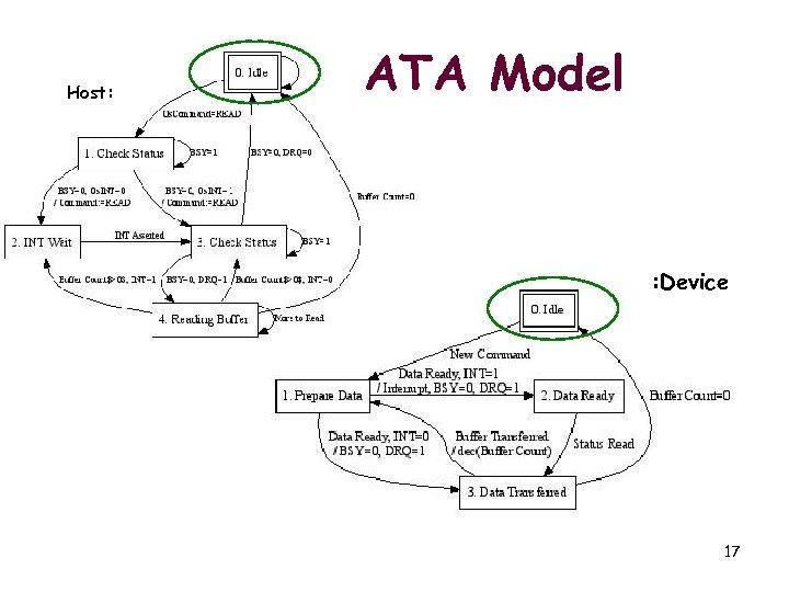 Host: ATA Model : Device 17