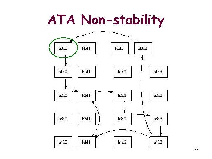 ATA Non-stability 18