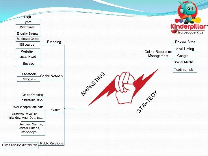 Logo Flyers Brochures Enquiry Sheets Business Cards Branding Billboards Review Sites Online Reputation Management