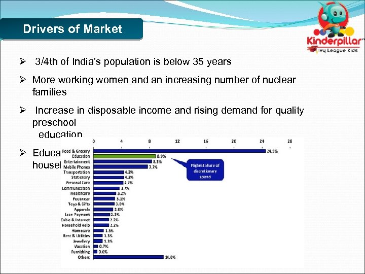 Drivers of Market Ø 3/4 th of India's population is below 35 years Ø