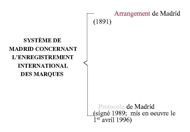 Arrangement de Madrid (1891) SYSTÈME DE MADRID CONCERNANT L'ENREGISTREMENT INTERNATIONAL DES MARQUES Protocole de