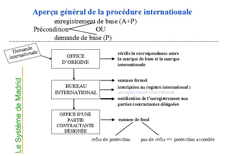 Aperçu général de la procédure internationale enregistrement de base (A+P) Précondition OU demande de