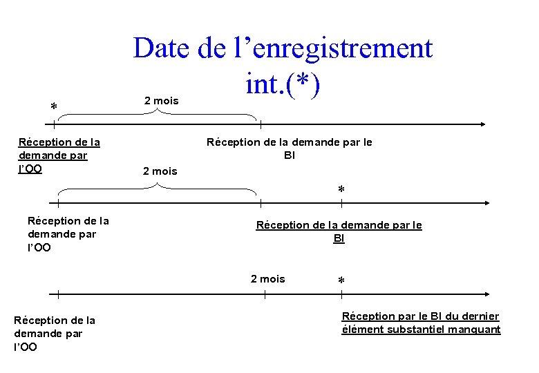 * Réception de la demande par l'OO Date de l'enregistrement int. (*) 2 mois