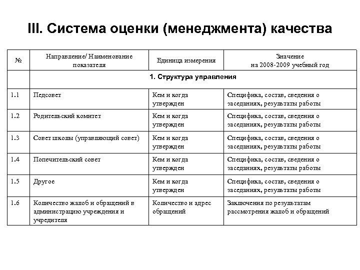 III. Система оценки (менеджмента) качества № Направление/ Наименование показателя Значение на 2008 -2009 учебный