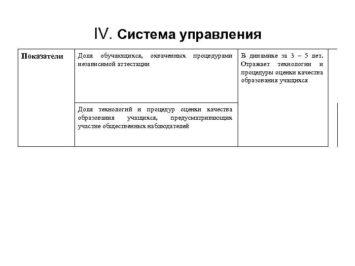 IV. Система управления Показатели Доля обучающихся, охваченных независимой аттестации процедурами Доля технологий и процедур
