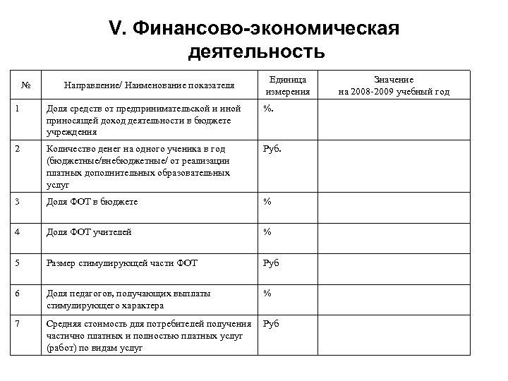 V. Финансово-экономическая деятельность № Направление/ Наименование показателя Единица измерения 1 Доля средств от предпринимательской