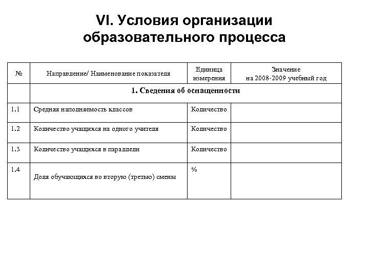 VI. Условия организации образовательного процесса № Направление/ Наименование показателя Единица измерения 1. Сведения об