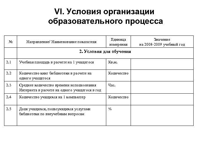 VI. Условия организации образовательного процесса № Направление/ Наименование показателя Единица измерения 2. Условия для