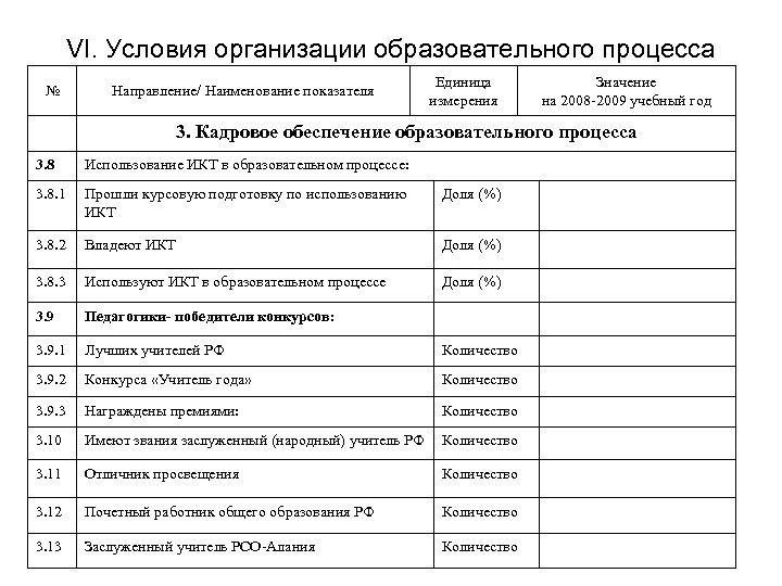 VI. Условия организации образовательного процесса № Направление/ Наименование показателя Единица измерения Значение на 2008