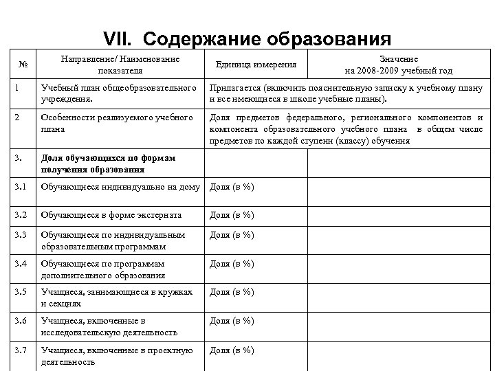 VII. Содержание образования № Направление/ Наименование показателя Единица измерения Значение на 2008 -2009 учебный