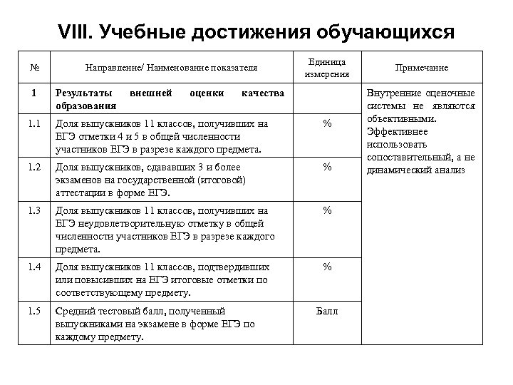 VIII. Учебные достижения обучающихся № 1 Направление/ Наименование показателя Результаты образования внешней оценки Единица
