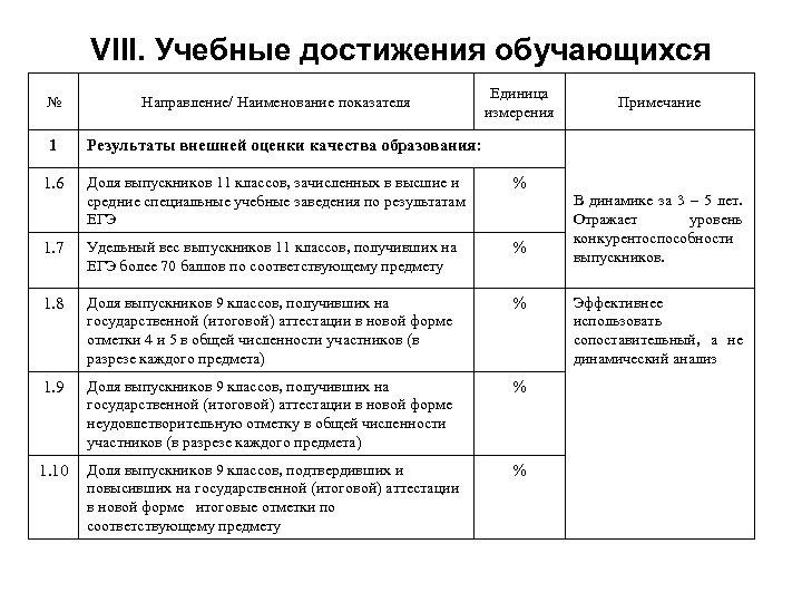 VIII. Учебные достижения обучающихся № 1 Направление/ Наименование показателя Единица измерения Примечание Результаты внешней