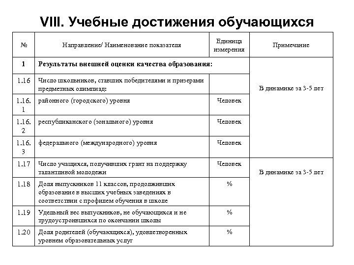 VIII. Учебные достижения обучающихся № 1 1. 16 Направление/ Наименование показателя Единица измерения Примечание