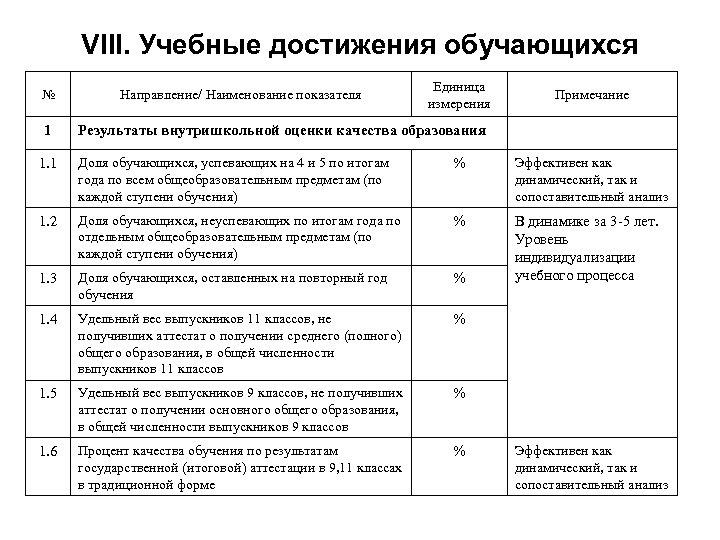 VIII. Учебные достижения обучающихся № 1 Направление/ Наименование показателя Единица измерения Примечание Результаты внутришкольной