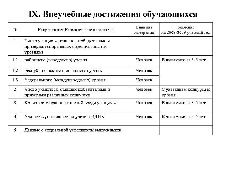 IX. Внеучебные достижения обучающихся № 1 Направление/ Наименование показателя Единица измерения Значение на 2008