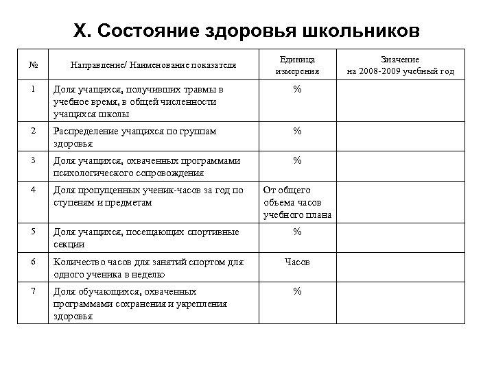 X. Состояние здоровья школьников № Направление/ Наименование показателя Единица измерения 1 Доля учащихся, получивших