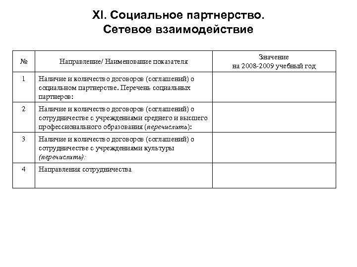 XI. Социальное партнерство. Сетевое взаимодействие № Направление/ Наименование показателя 1 Наличие и количество договоров