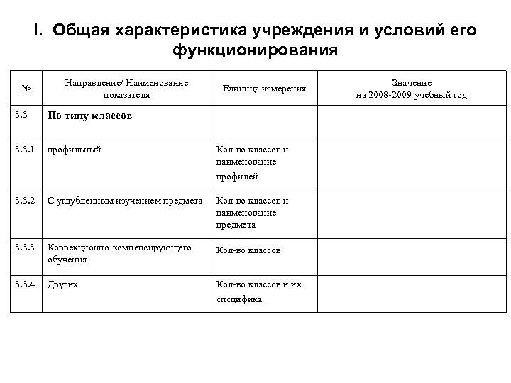 I. Общая характеристика учреждения и условий его функционирования № Направление/ Наименование показателя Единица измерения