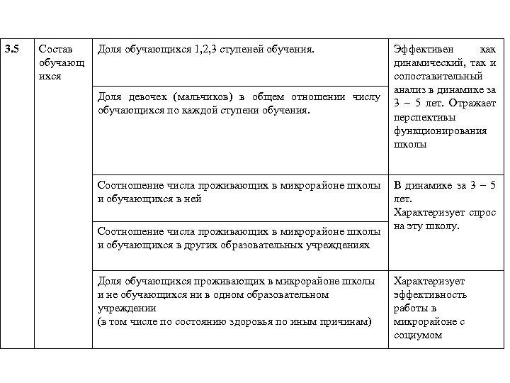 3. 5 Состав обучающ ихся Доля обучающихся 1, 2, 3 ступеней обучения. Доля девочек