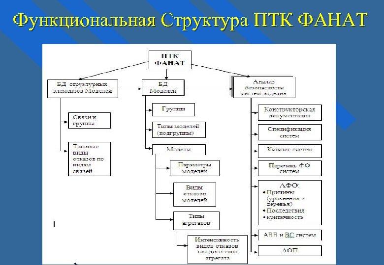 Функциональная Структура ПТК ФАНАТ