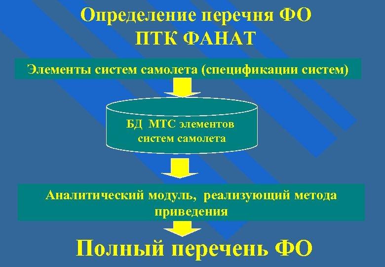 Определение перечня ФО ПТК ФАНАТ Элементы систем самолета (спецификации систем) БД МТС элементов систем
