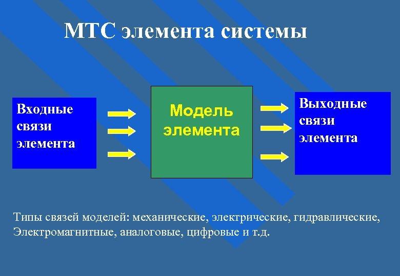 МТС элемента системы Входные связи элемента Модель элемента Выходные связи элемента Типы связей моделей:
