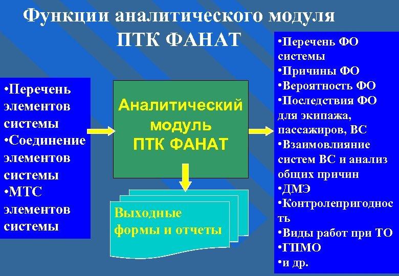 Функции аналитического модуля • Перечень ФО ПТК ФАНАТ • Перечень элементов системы • Соединение