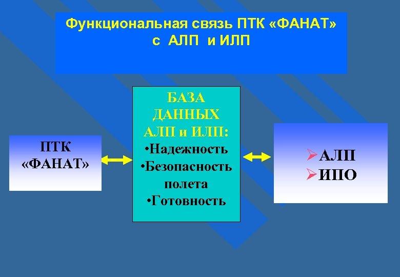 Функциональная связь ПТК «ФАНАТ» с АЛП и ИЛП ПТК «ФАНАТ» БАЗА ДАННЫХ АЛП и