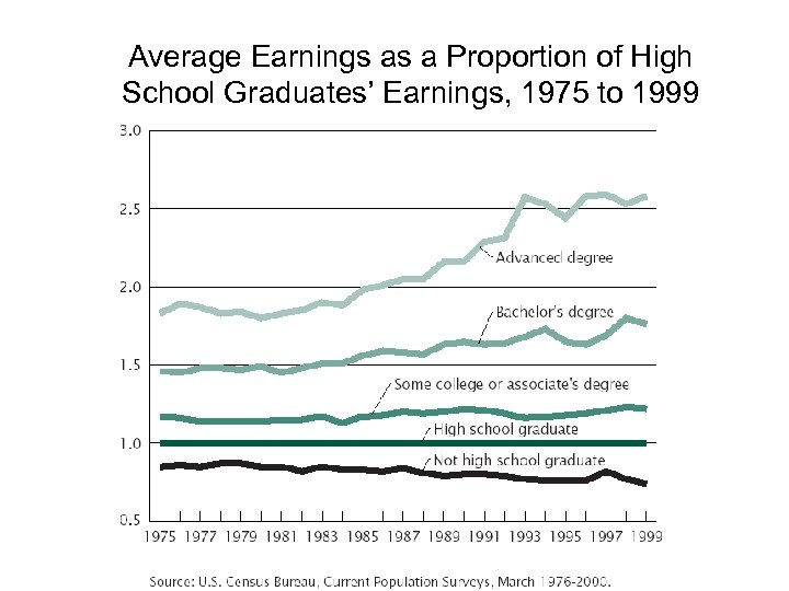 Average Earnings as a Proportion of High School Graduates' Earnings, 1975 to 1999