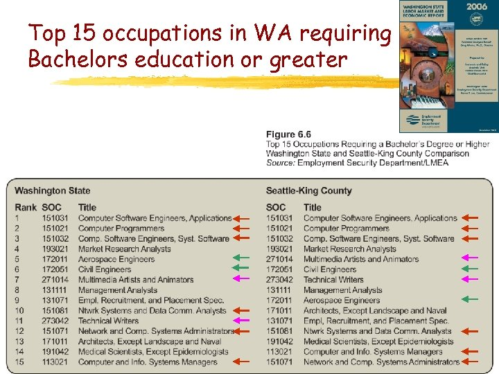 Top 15 occupations in WA requiring Bachelors education or greater