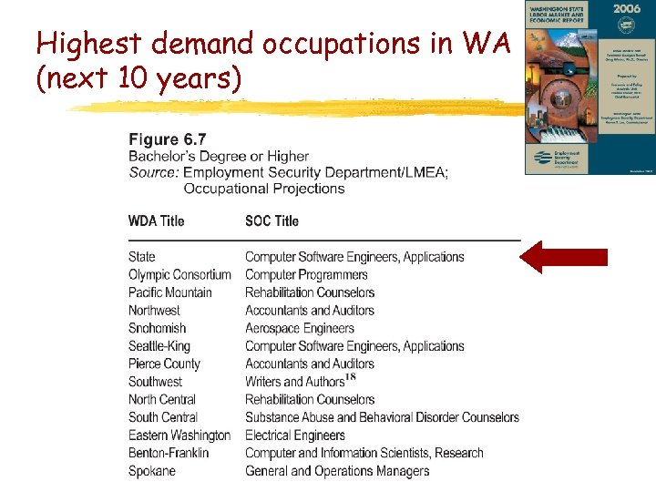Highest demand occupations in WA (next 10 years)
