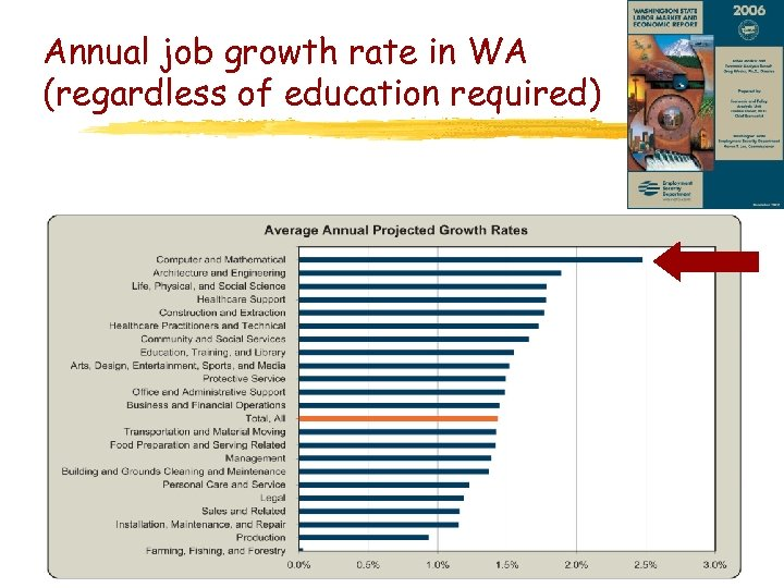 Annual job growth rate in WA (regardless of education required)