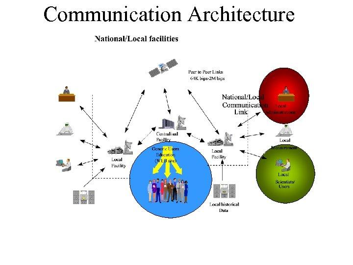 Communication Architecture