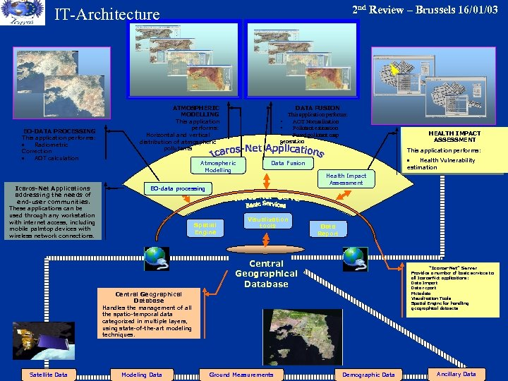 2 nd Review – Brussels 16/01/03 IT-Architecture EO-DATA PROCESSING This application performs: · Radiometric