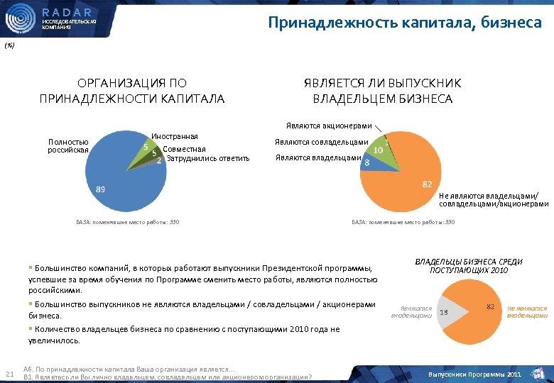 RADAR Принадлежность капитала, бизнеса ИССЛЕДОВАТЕЛЬСКАЯ КОМПАНИЯ (%) ОРГАНИЗАЦИЯ ПО ПРИНАДЛЕЖНОСТИ КАПИТАЛА Полностью российская Иностранная