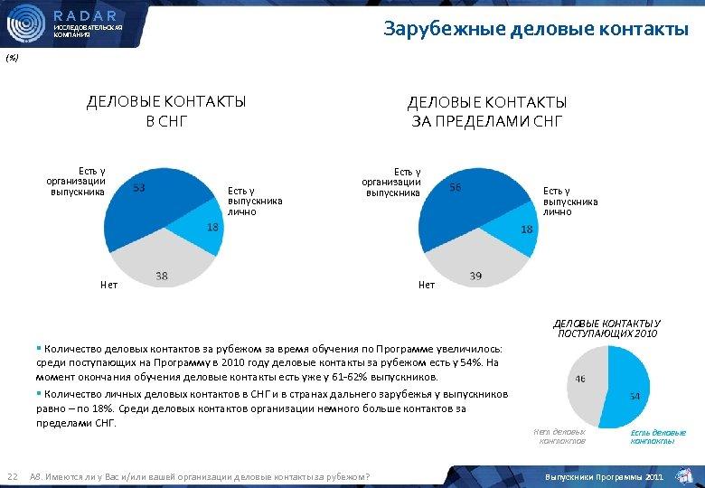 RADAR Зарубежные деловые контакты ИССЛЕДОВАТЕЛЬСКАЯ КОМПАНИЯ (%) ДЕЛОВЫЕ КОНТАКТЫ В СНГ Есть у организации