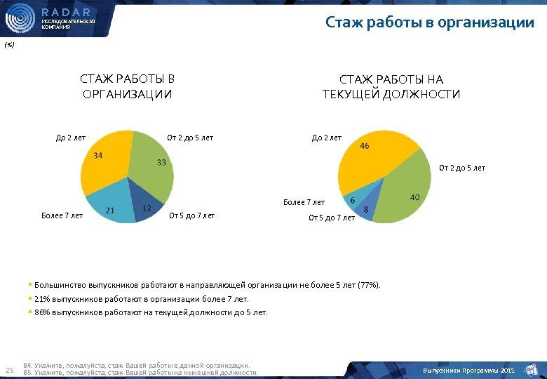 RADAR Стаж работы в организации ИССЛЕДОВАТЕЛЬСКАЯ КОМПАНИЯ (%) СТАЖ РАБОТЫ В ОРГАНИЗАЦИИ До 2
