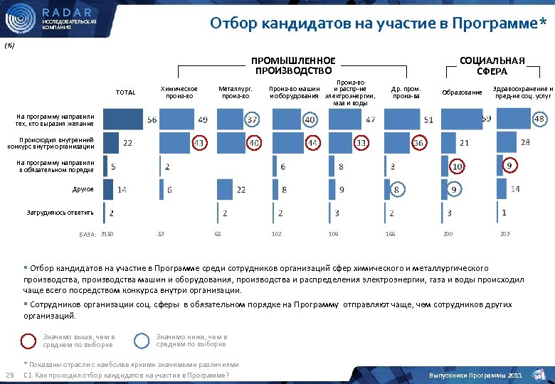 RADAR Отбор кандидатов на участие в Программе* ИССЛЕДОВАТЕЛЬСКАЯ КОМПАНИЯ (%) ПРОМЫШЛЕННОЕ ПРОИЗВОДСТВО TOTAL Химическое
