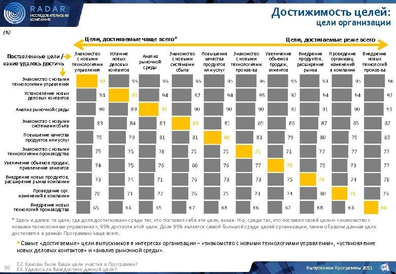 RADAR Достижимость целей: ИССЛЕДОВАТЕЛЬСКАЯ КОМПАНИЯ (%) цели организации Цели, достигаемые чаще всего* Поставленные цели