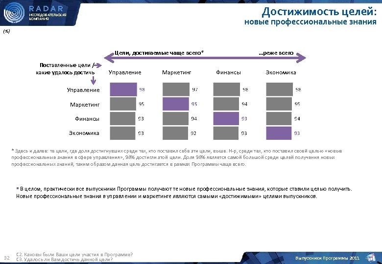 RADAR Достижимость целей: ИССЛЕДОВАТЕЛЬСКАЯ КОМПАНИЯ новые профессиональные знания (%) Цели, достигаемые чаще всего* Поставленные