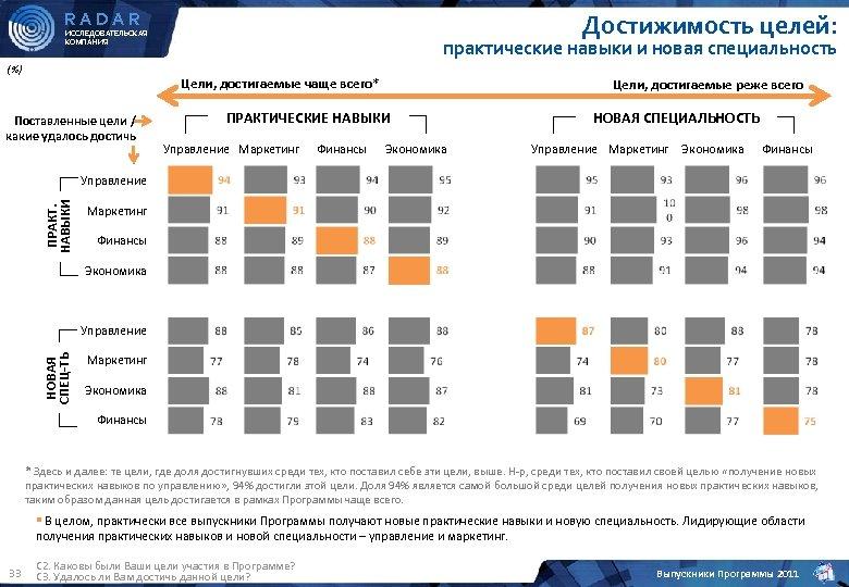 RADAR Достижимость целей: ИССЛЕДОВАТЕЛЬСКАЯ КОМПАНИЯ (%) практические навыки и новая специальность Цели, достигаемые чаще