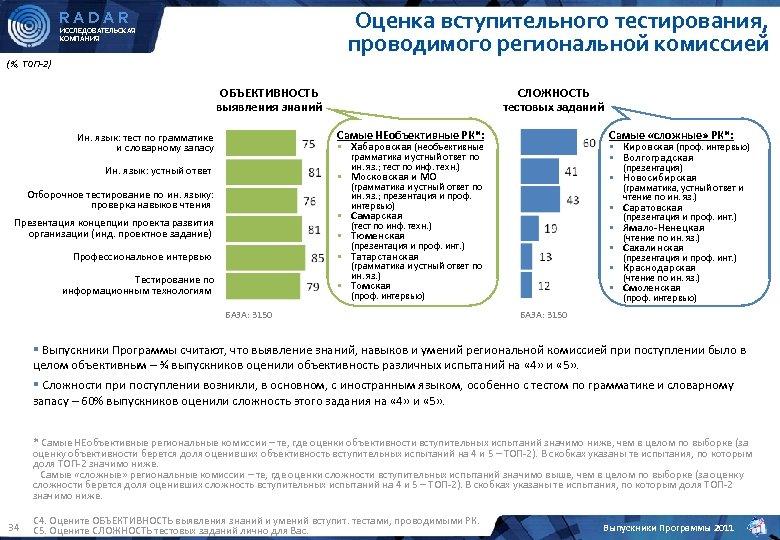Оценка вступительного тестирования, проводимого региональной комиссией RADAR ИССЛЕДОВАТЕЛЬСКАЯ КОМПАНИЯ (%, ТОП-2) ОБЪЕКТИВНОСТЬ выявления знаний