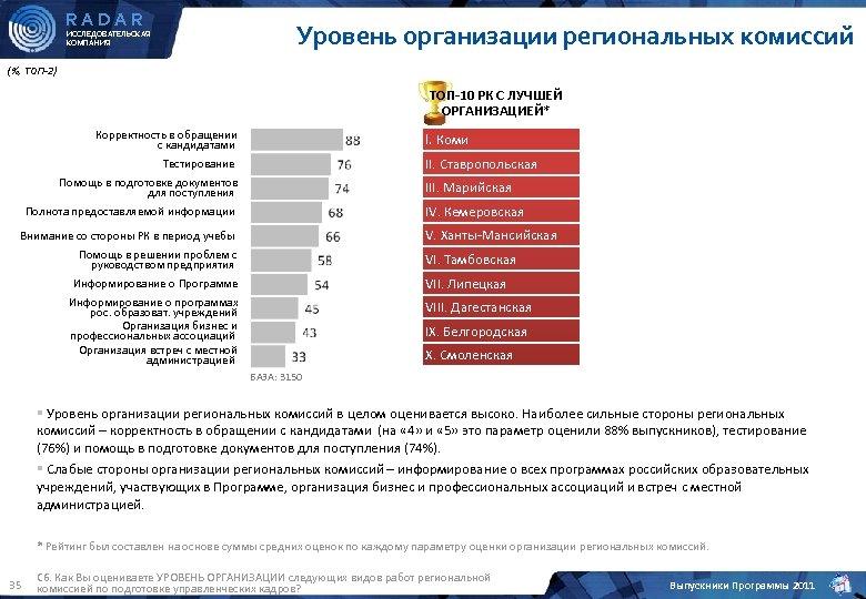 RADAR Уровень организации региональных комиссий ИССЛЕДОВАТЕЛЬСКАЯ КОМПАНИЯ (%, ТОП-2) ТОП-10 РК С ЛУЧШЕЙ ОРГАНИЗАЦИЕЙ*